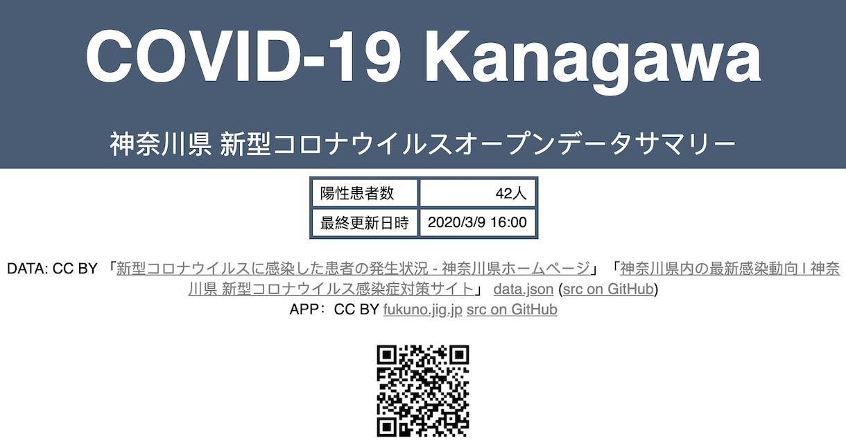 Template:COVID-19の流行データ/症例報告数/日本/神奈川県
